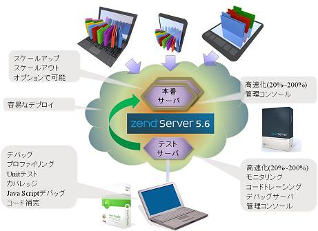 konekto PHP Cloud 導入イメージ