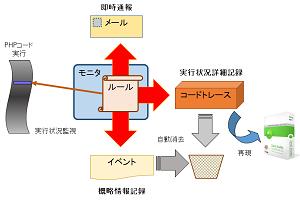 モニタ機能の概略