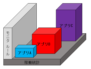 デプロイ機能の概念